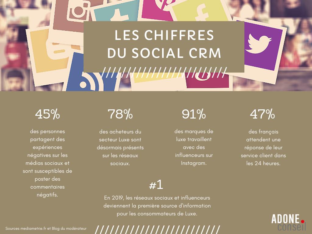 Article Social CRM