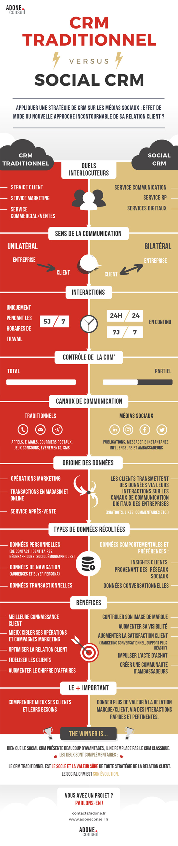Infographie comparative, le social CRM face au CRM traditionnel